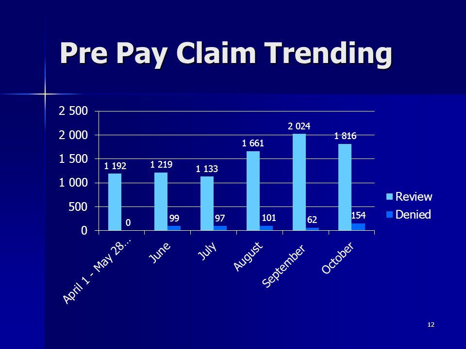 Pre Pay Claim Trending 12