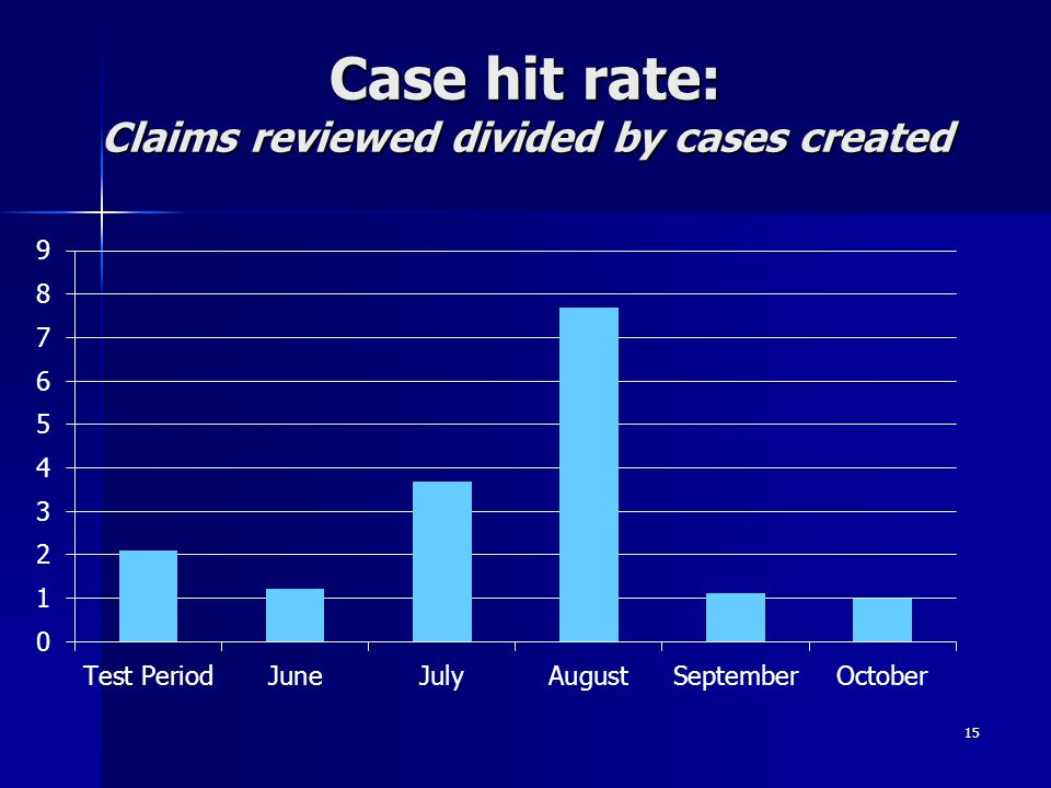 Case hit rate: Claims reviewed divided by cases created 15