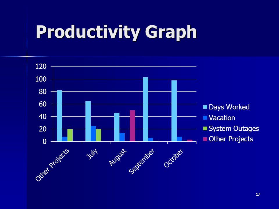 Productivity Graph 17