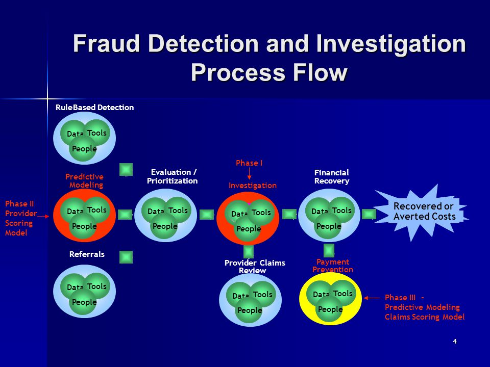 Fraud Detection and Investigation Process Flow 4 RuleBased Detection Referrals Recovered or Averted Costs Evaluation / Prioritization Investigation Da