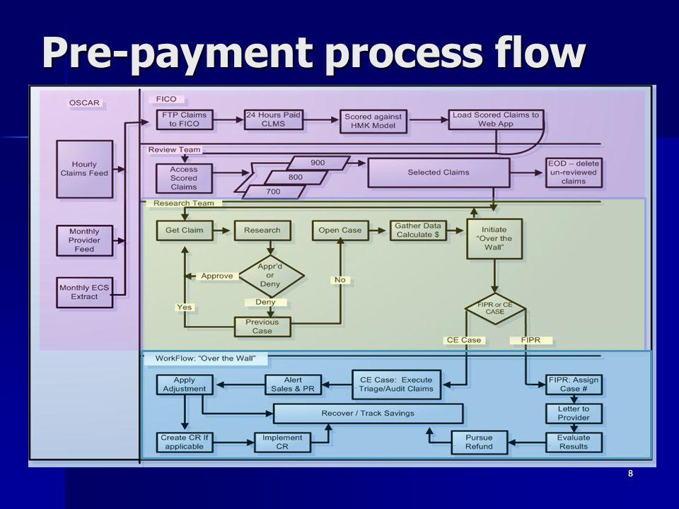 Pre-payment process flow 8