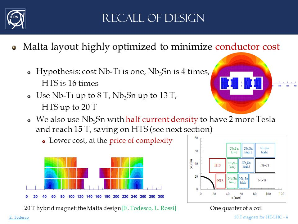 E. Todesco 20 T magnets for HE-LHC - 4 RECALL OF DESIGN Malta layout highly optimized to minimize conductor cost Hypothesis: cost Nb-Ti is one, Nb 3 S