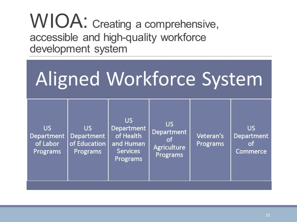 WIOA: Creating a comprehensive, accessible and high-quality workforce development system Aligned Workforce System US Department of Labor Programs US Department of Education Programs US Department of Health and Human Services Programs US Department of Agriculture Programs Veteran's Programs US Department of Commerce 11