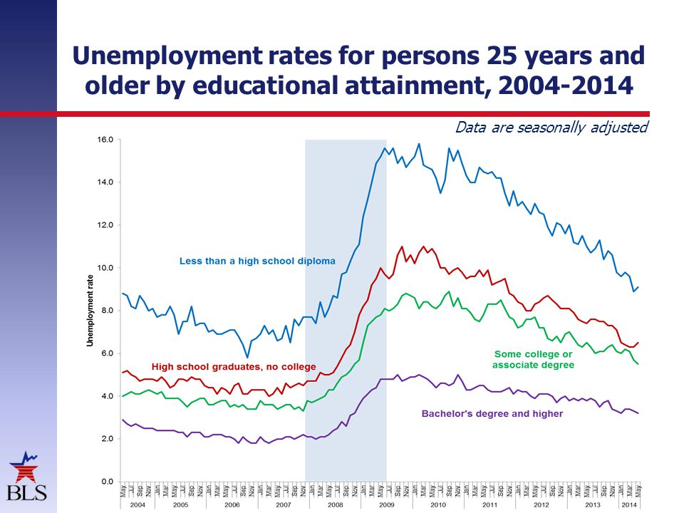 Unemployment rates for persons 25 years and older by educational attainment, 2004-2014 Data are seasonally adjusted