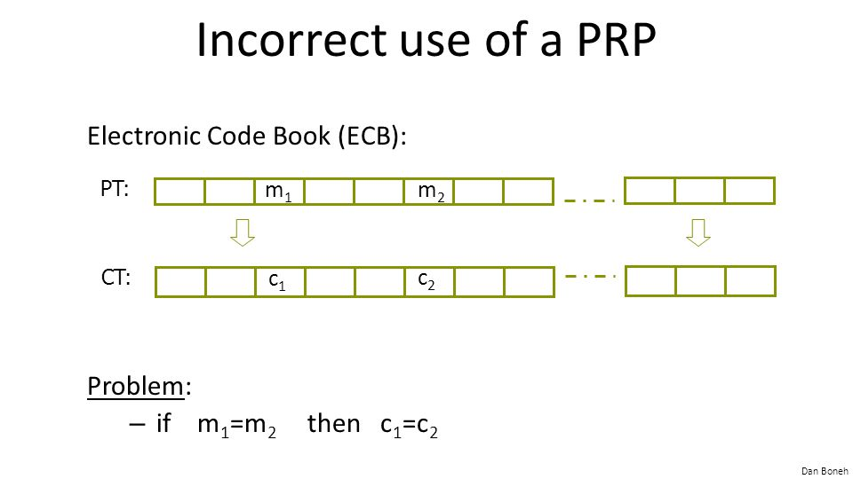 Dan Boneh Incorrect use of a PRP Electronic Code Book (ECB): Problem: – if m 1 =m 2 then c 1 =c 2 PT: CT: m1m1 m2m2 c1c1 c2c2
