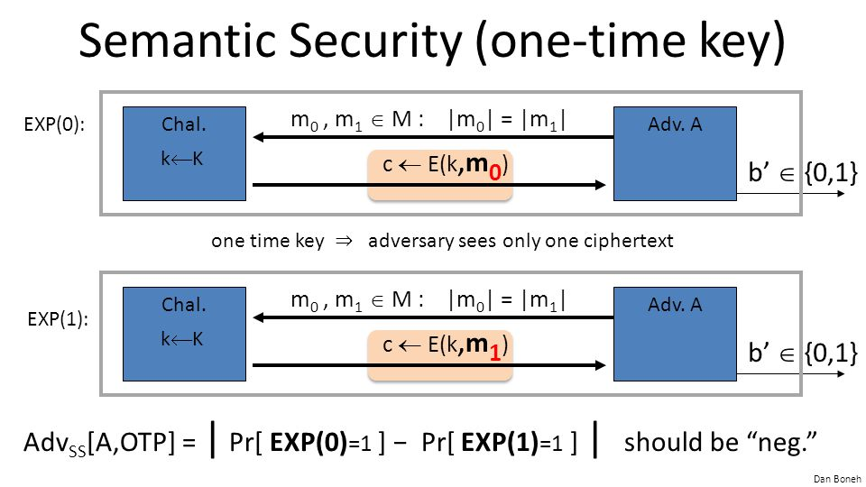 Dan Boneh Semantic Security (one-time key) Adv SS [A,OTP] = | Pr[ EXP(0) =1 ] − Pr[ EXP(1) =1 ] | should be neg. Chal.Adv.