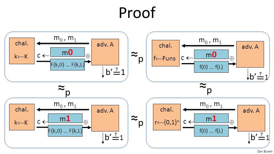 Dan Boneh Proof chal. adv. A kKkK m 0, m 1 c  b' ≟ 1 chal. adv. A kKkK m 0, m 1 c  b' ≟ 1 ≈p≈p ≈p≈p ≈p≈p  m0m0 F(k,0) … F(k,L)  m1m1 chal. adv