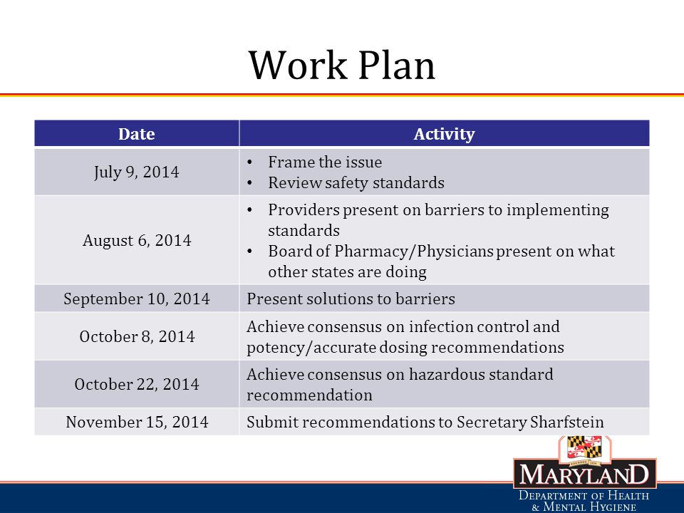 Work Plan DateActivity July 9, 2014 Frame the issue Review safety standards August 6, 2014 Providers present on barriers to implementing standards Board of Pharmacy/Physicians present on what other states are doing September 10, 2014 Present solutions to barriers October 8, 2014 Achieve consensus on infection control and potency/accurate dosing recommendations October 22, 2014 Achieve consensus on hazardous standard recommendation November 15, 2014 Submit recommendations to Secretary Sharfstein
