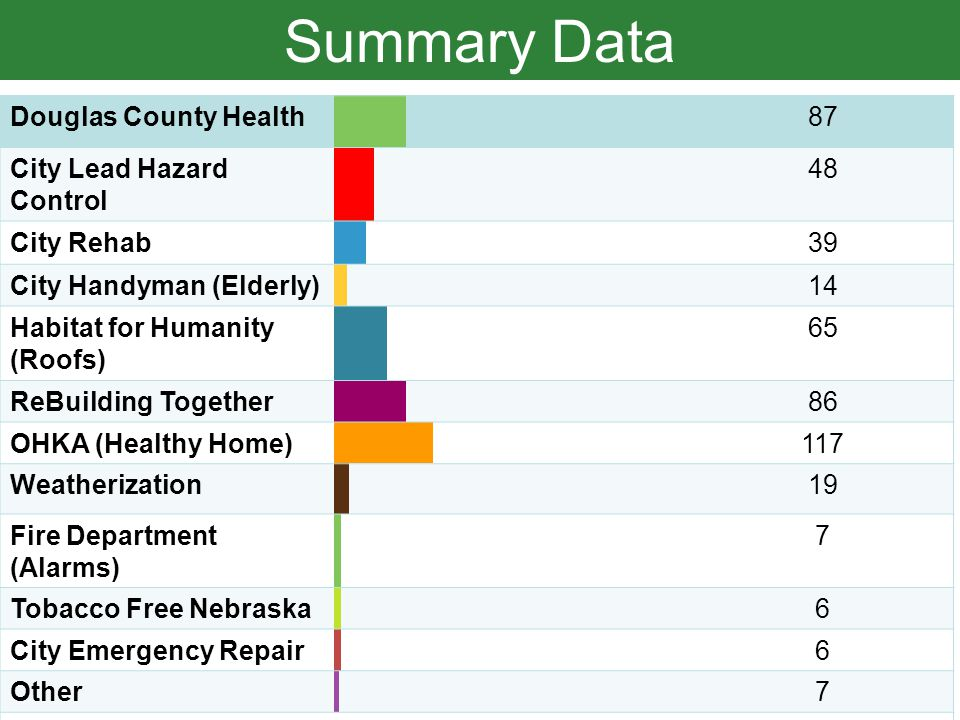 Summary Data Douglas County Health87 City Lead Hazard Control 48 City Rehab39 City Handyman (Elderly)14 Habitat for Humanity (Roofs) 65 ReBuilding Together86 OHKA (Healthy Home)117 Weatherization19 Fire Department (Alarms) 7 Tobacco Free Nebraska6 City Emergency Repair 6 Other7 Total Responses280