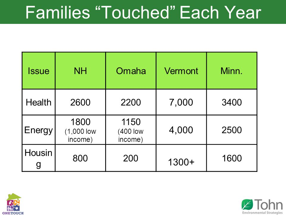 Slide TitleFamilies Touched Each Year IssueNHOmahaVermontMinn.