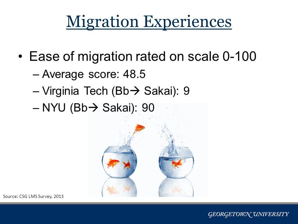 Ease of migration rated on scale 0-100 –Average score: 48.5 –Virginia Tech (Bb  Sakai): 9 –NYU (Bb  Sakai): 90 Migration Experiences Source: CSG LMS