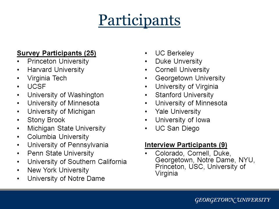Participants Survey Participants (25) Princeton University Harvard University Virginia Tech UCSF University of Washington University of Minnesota Univ