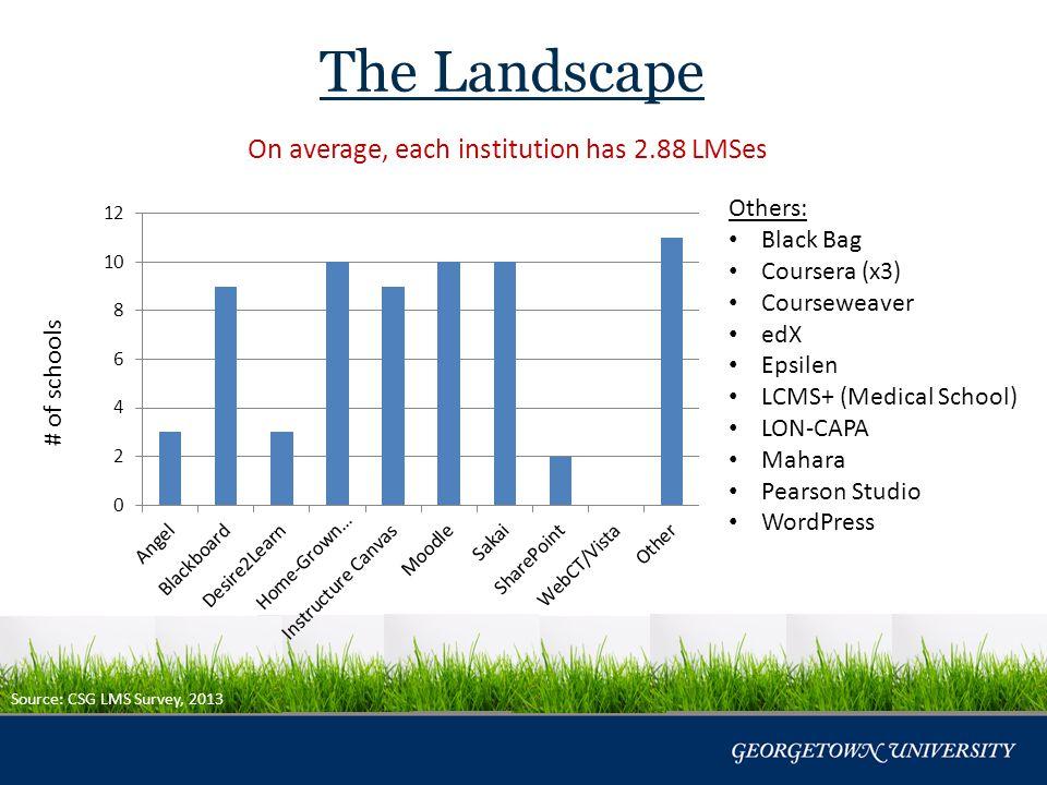 Hosting Source: CSG LMS Survey, 2013