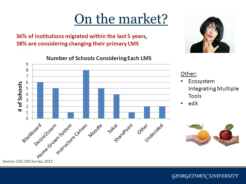 On the market? 36% of institutions migrated within the last 5 years, 38% are considering changing their primary LMS Source: CSG LMS Survey, 2013 # of