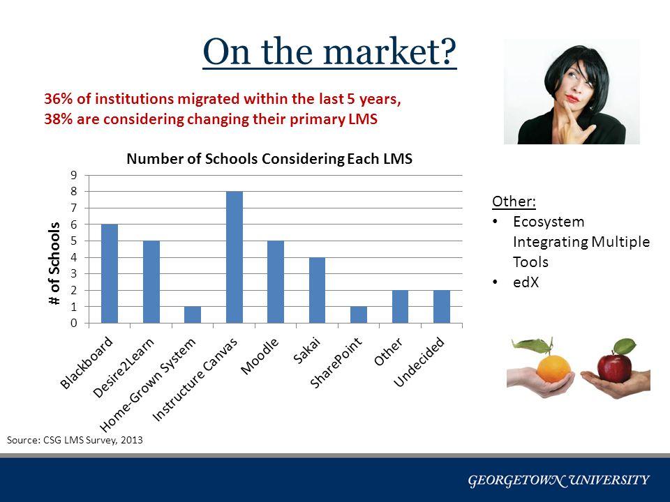 Satisfaction Source: CSG LMS Survey, 2013 Score