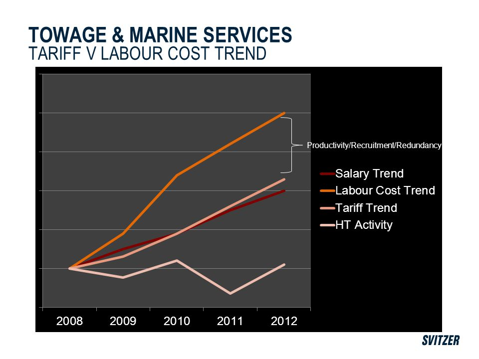 TOWAGE & MARINE SERVICES TARIFF V LABOUR COST TREND Productivity/Recruitment/Redundancy