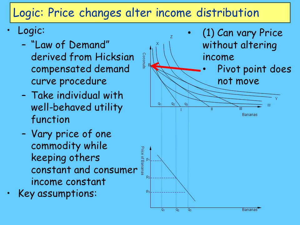 Logic: Price changes alter income distribution Logic: – Law of Demand derived from Hicksian compensated demand curve procedure –Take individual with well-behaved utility function –Vary price of one commodity while keeping others constant and consumer income constant Bananas Coconuts W Y X Z B q1q1 q2q2 q3q3 Bananas Price of Bananas p1p1 q1q1 p2p2 p3p3 q2q2 q3q3 I II III Key assumptions: (1) Can vary Price without altering income Pivot point does not move