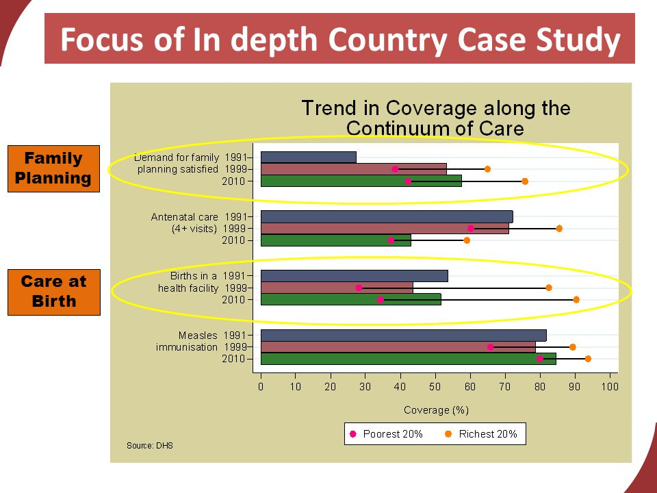 Focus of In depth Country Case Study Family Planning Care at Birth