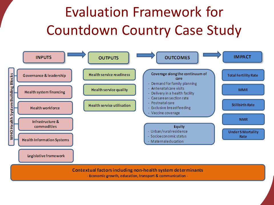Evaluation Framework for Countdown Country Case Study Impact