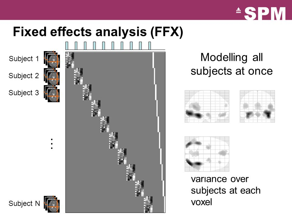 Fixed effects analysis (FFX) =+ Modelling all subjects at once  Simple model  Lots of degrees of freedom  Large amount of data  Assumes common variance over subjects at each voxel