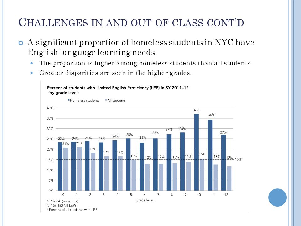 C HALLENGES IN AND OUT OF CLASS CONT ' D A significant proportion of homeless students in NYC have English language learning needs.
