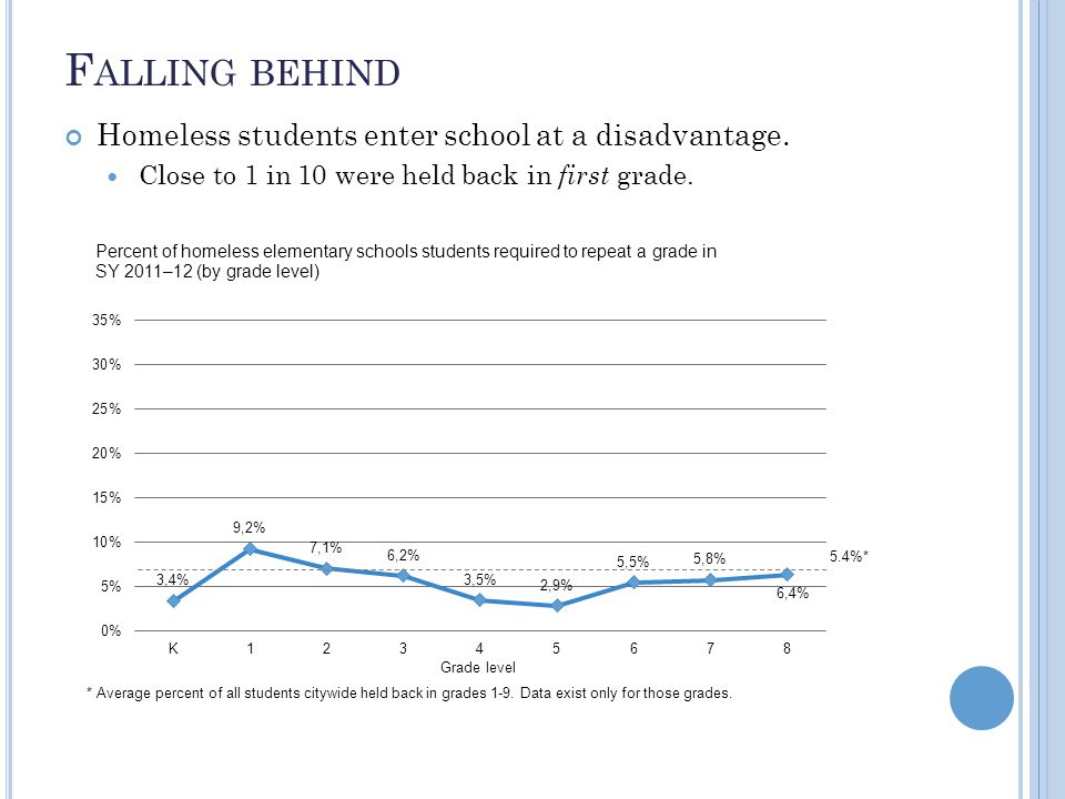F ALLING BEHIND Homeless students enter school at a disadvantage.