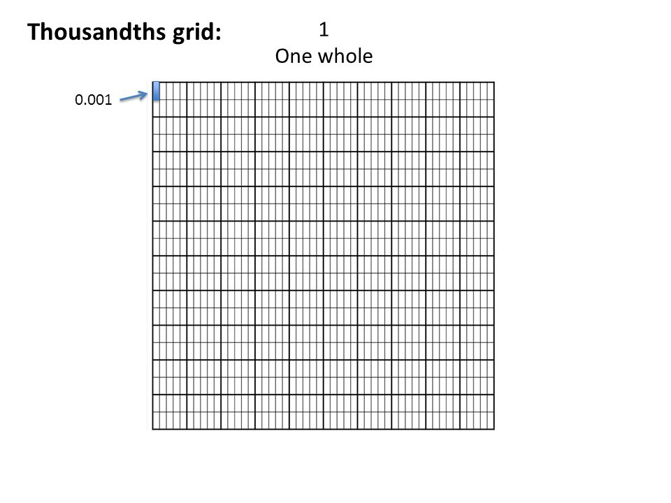 0.7 Seven tenths Tenths grid: Why?