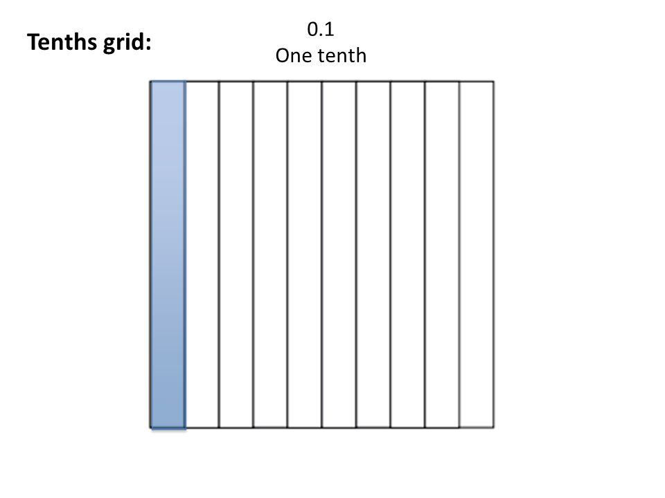 0.7 Seven tenths Tenths grid: Why.I colored in __7 of the 10 parts_____ in ____tenths____grid.