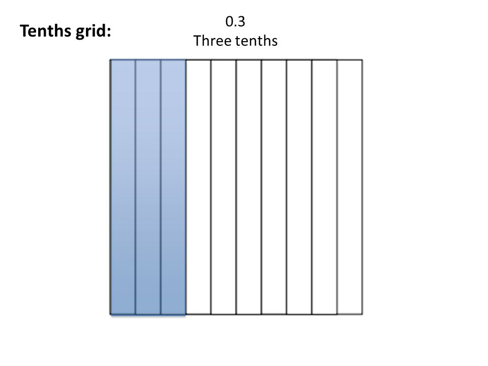 Hundredths grid: 0.62 Sixty-two hundredth Why?