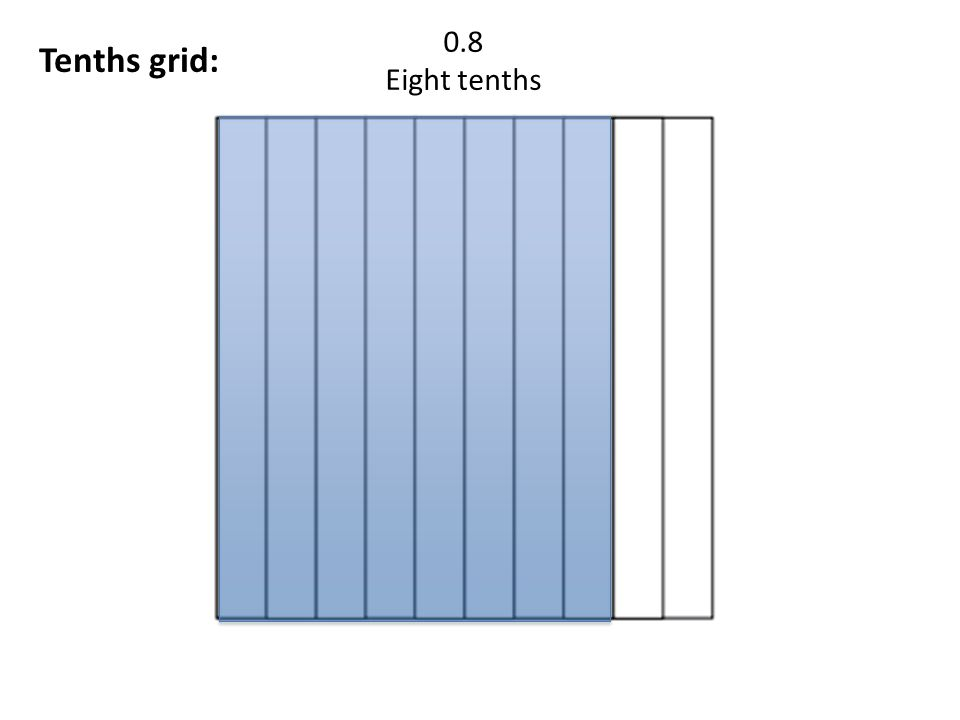 Hundredths grid: 0.32 Thirty-two hundredth Why.