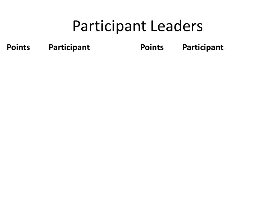 Participant Leaders PointsParticipantPointsParticipant