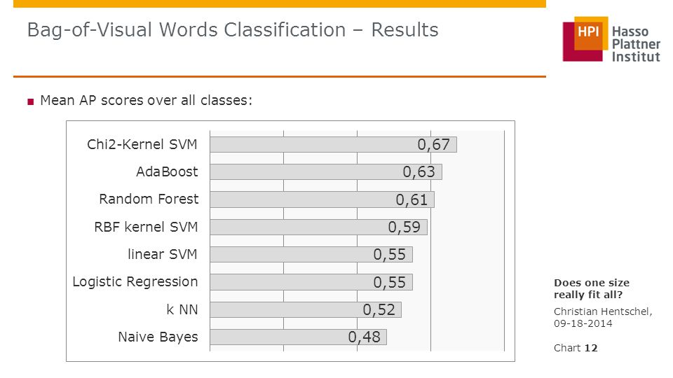 ■ Mean AP scores over all classes: Bag-of-Visual Words Classification – Results Christian Hentschel, 09-18-2014 Does one size really fit all.