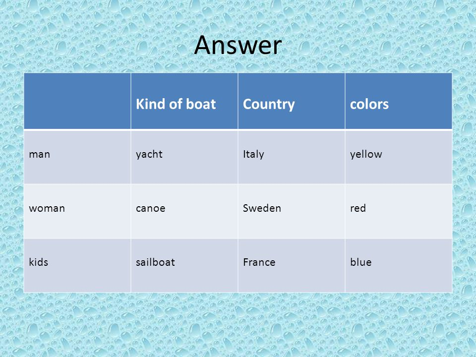 Answer Kind of boatCountrycolors manyachtItalyyellow womancanoeSwedenred kidssailboatFranceblue