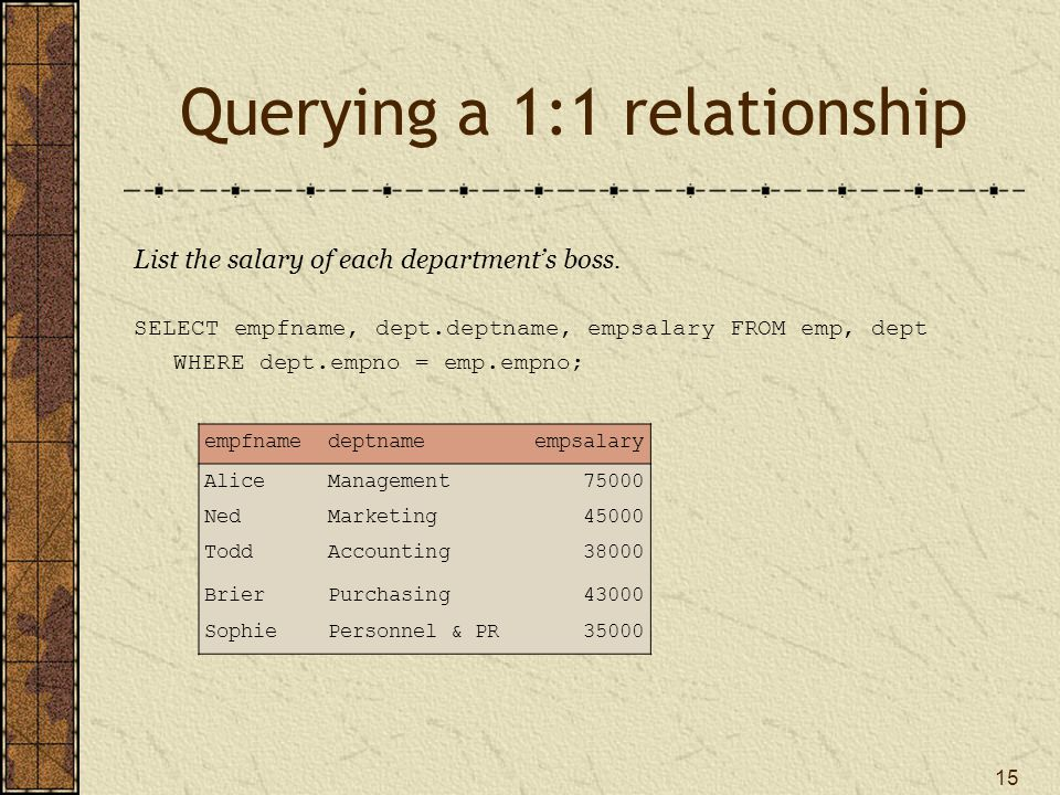 15 Querying a 1:1 relationship List the salary of each department's boss. SELECT empfname, dept.deptname, empsalary FROM emp, dept WHERE dept.empno =
