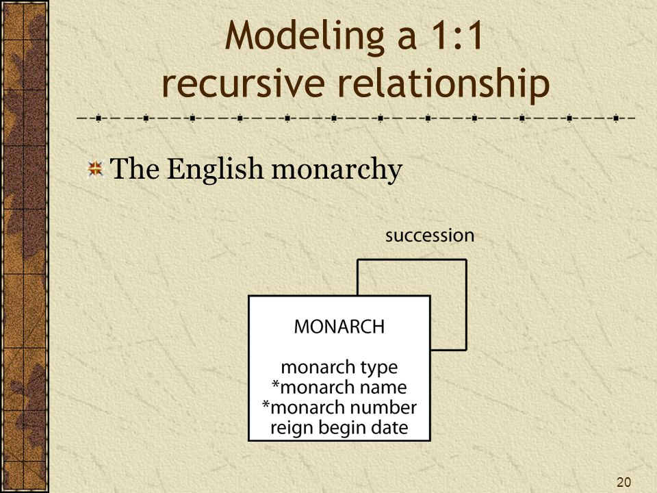 20 Modeling a 1:1 recursive relationship The English monarchy