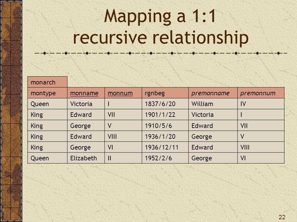 22 Mapping a 1:1 recursive relationship monarch montypemonnamemonnumrgnbegpremonnamepremonnum QueenVictoriaI1837/6/20WilliamIV KingEdwardVII1901/1/22VictoriaI KingGeorgeV1910/5/6EdwardVII KingEdwardVIII1936/1/20GeorgeV KingGeorgeVI1936/12/11EdwardVIII QueenElizabethII1952/2/6GeorgeVI
