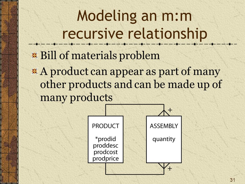 31 Modeling an m:m recursive relationship Bill of materials problem A product can appear as part of many other products and can be made up of many products