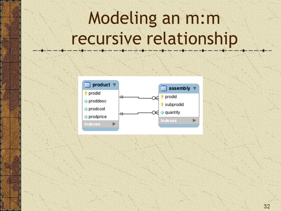32 Modeling an m:m recursive relationship