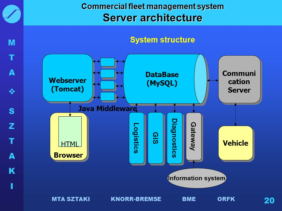 MTASZTAKIMTASZTAKI MTA SZTAKI KNORR-BREMSE BME ORFK 20 Commercial fleet management system Server architecture DataBase (MySQL) DataBase (MySQL) Webs