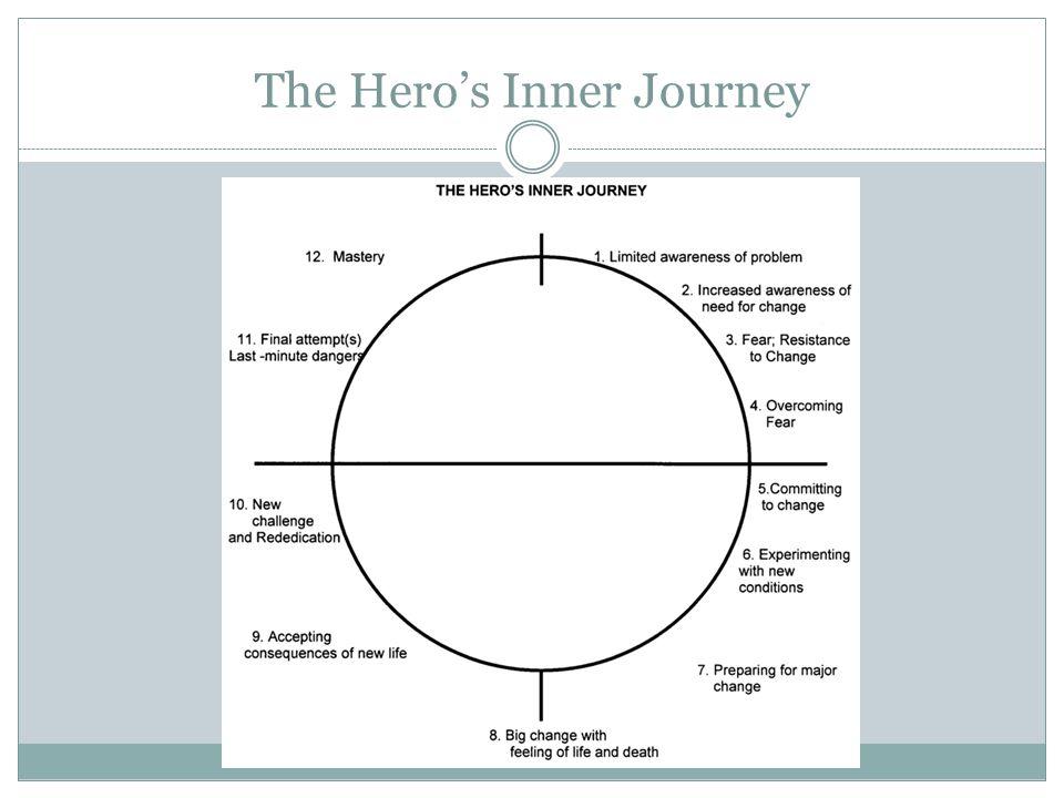 The Hero's Inner Journey