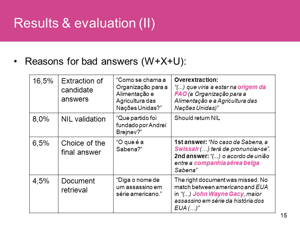15 Results & evaluation (II) Reasons for bad answers (W+X+U): 16,5%Extraction of candidate answers Como se chama a Organização para a Alimentação e Agricultura das Nações Unidas Overextraction: (...) que viria a estar na origem da FAO (a Organização para a Alimentação e a Agricultura das Nações Unidas) 8,0%NIL validation Que partido foi fundado por Andrei Brejnev Should return NIL 6,5%Choice of the final answer O que é a Sabena 1st answer: No caso da Sabena, a Swissair (…) terá de pronunciar-se .