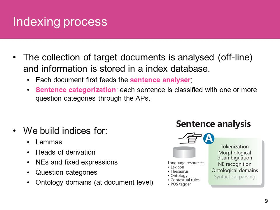 9 Indexing process The collection of target documents is analysed (off-line) and information is stored in a index database.