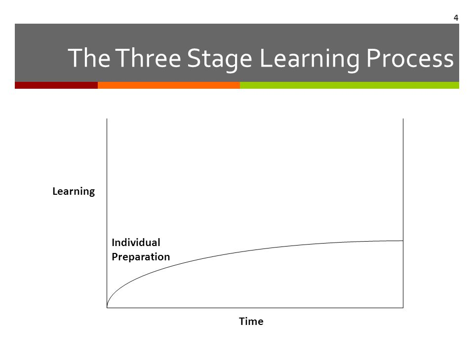 The Three Stage Learning Process Learning Individual Preparation Time 4