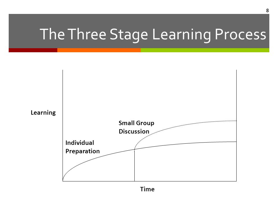The Three Stage Learning Process Learning Small Group Discussion Individual Preparation Time 8