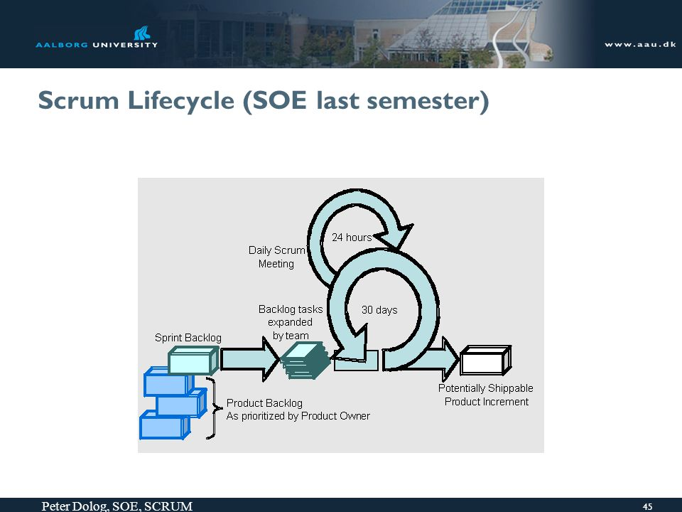 45 Peter Dolog, SOE, SCRUM Scrum Lifecycle (SOE last semester)