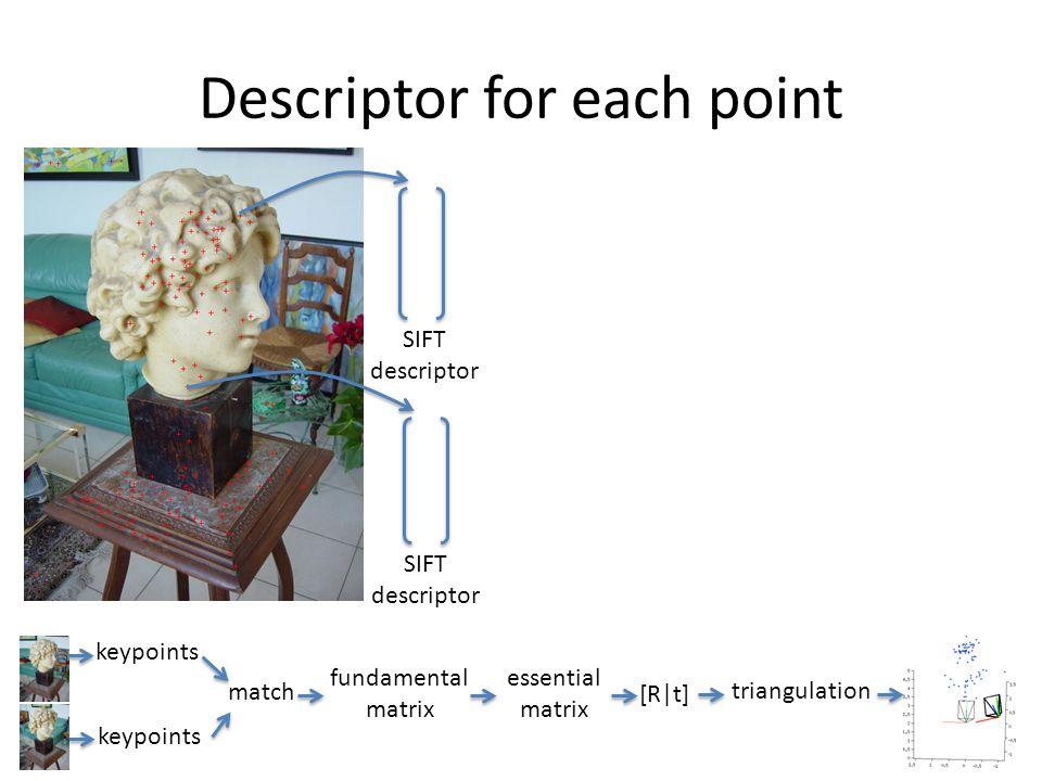 Descriptor for each point keypoints match fundamental matrix essential matrix [R t] triangulation SIFT descriptor SIFT descriptor