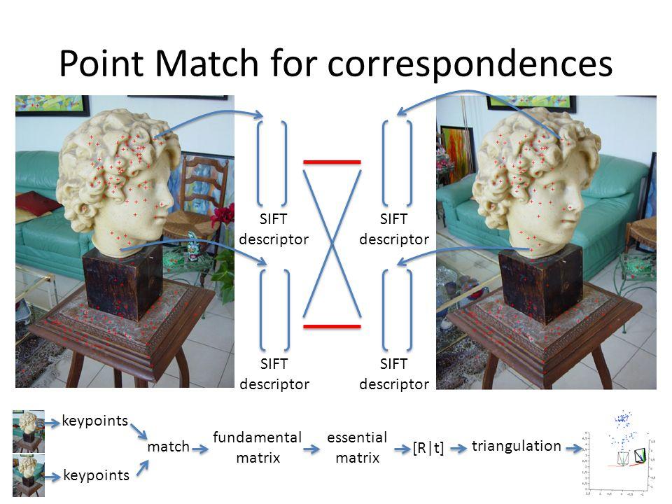 Point Match for correspondences keypoints match fundamental matrix essential matrix [R t] triangulation SIFT descriptor SIFT descriptor SIFT descripto