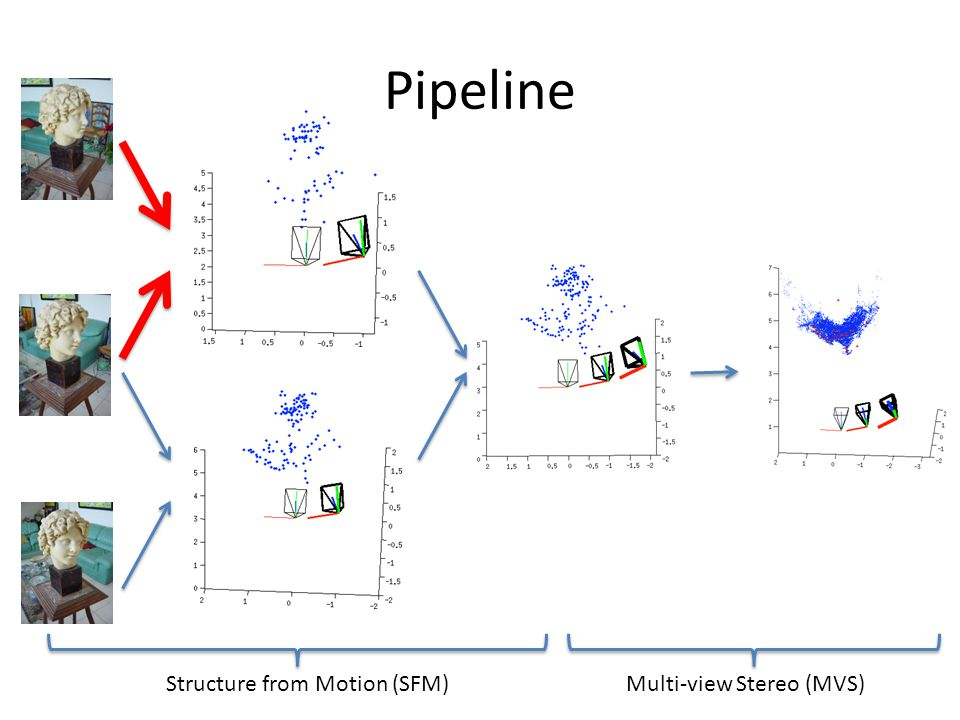 Multi-view Stereo (MVS)Structure from Motion (SFM) Pipeline