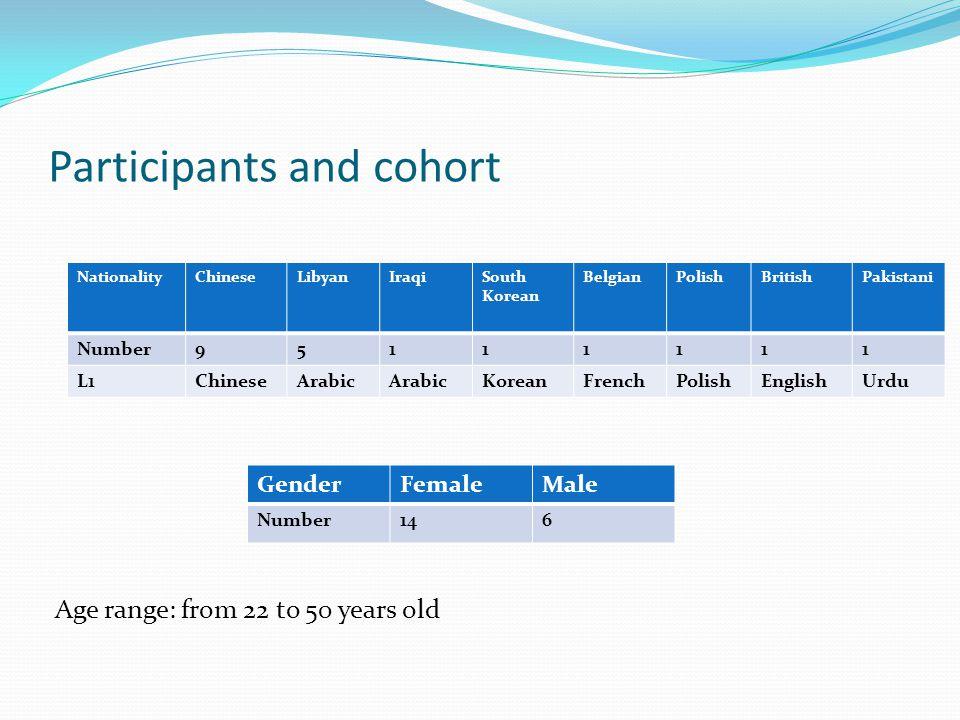 Participants and cohort Age range: from 22 to 50 years old NationalityChineseLibyanIraqiSouth Korean BelgianPolishBritishPakistani Number95111111 L1Ch