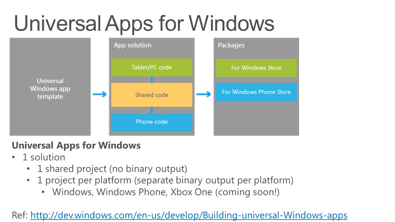 Universal Apps for Windows 1 solution 1 shared project (no binary output) 1 project per platform (separate binary output per platform) Windows, Windows Phone, Xbox One (coming soon!) Ref: http://dev.windows.com/en-us/develop/Building-universal-Windows-appshttp://dev.windows.com/en-us/develop/Building-universal-Windows-apps